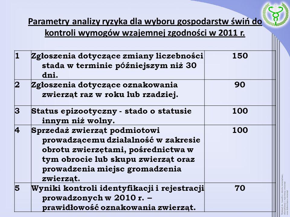 Parametry analizy ryzyka dla wyboru gospodarstw świń do kontroli wymogów wzajemnej zgodności w 2011 r.