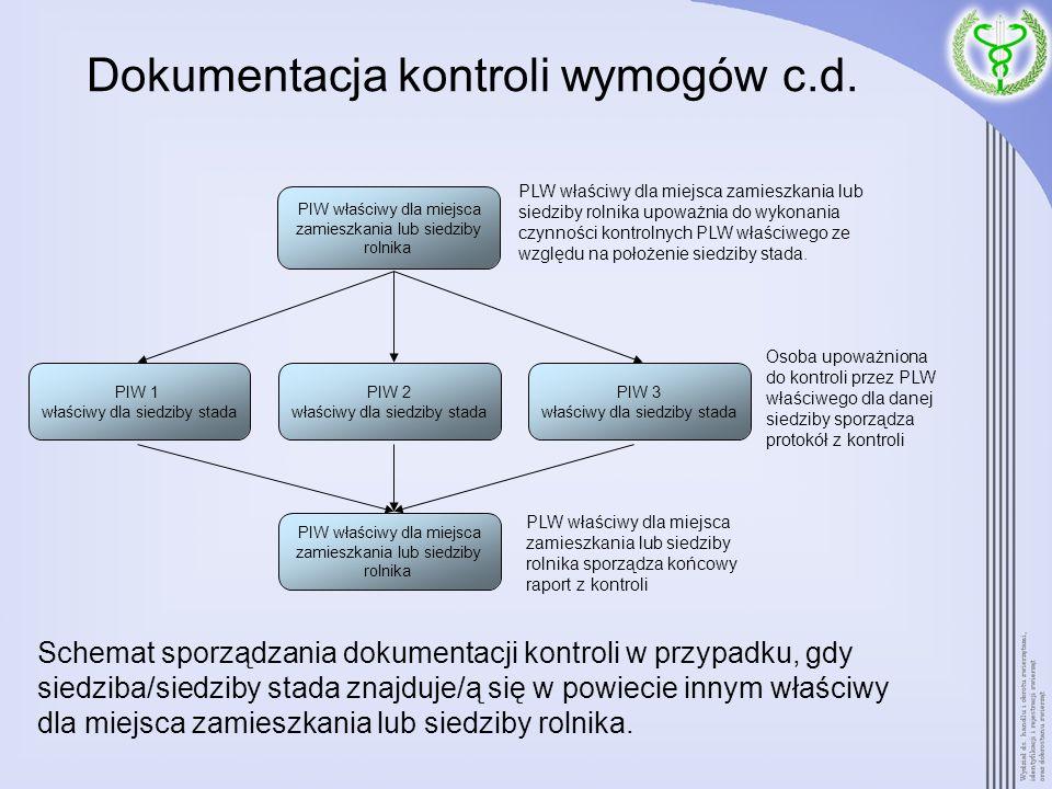 Dokumentacja kontroli wymogów c.d.