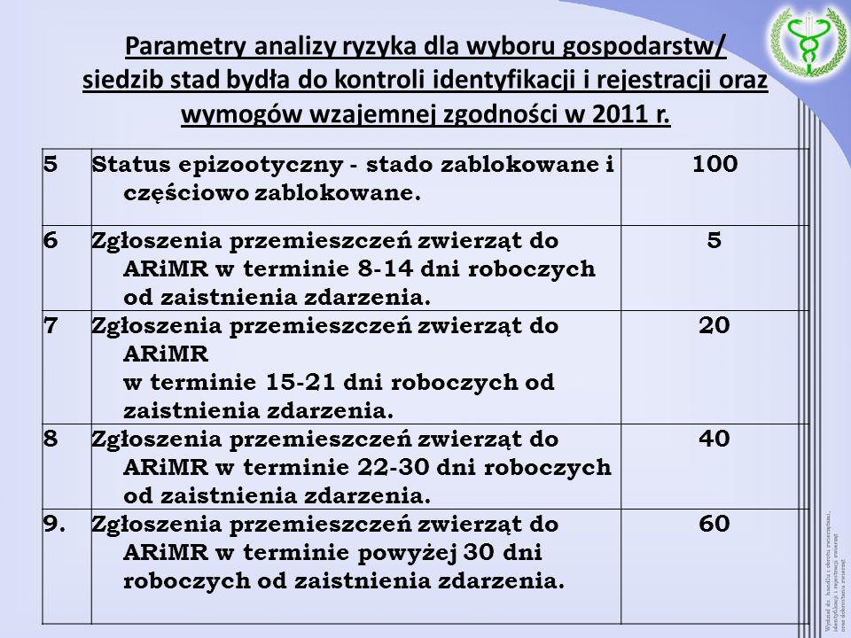 Parametry analizy ryzyka dla wyboru gospodarstw/ siedzib stad bydła do kontroli identyfikacji i rejestracji oraz wymogów wzajemnej zgodności w 2011 r.