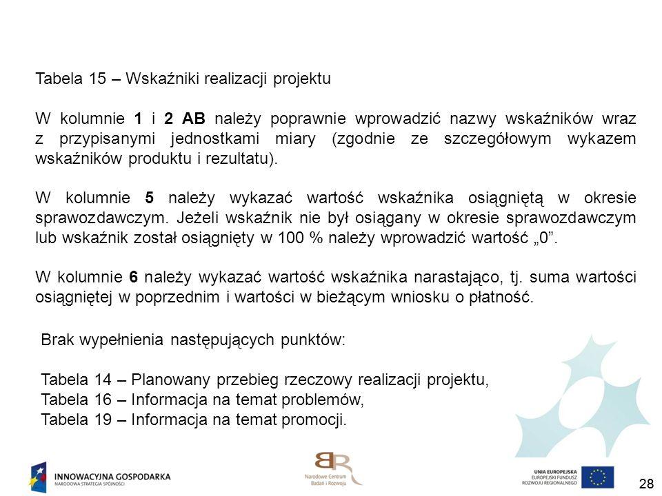 Tabela 15 – Wskaźniki realizacji projektu