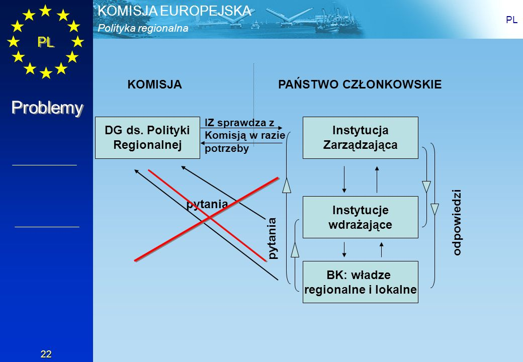 Problemy KOMISJA PAŃSTWO CZŁONKOWSKIE DG ds. Polityki Regionalnej