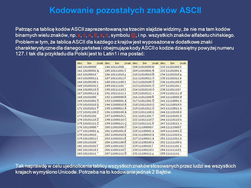 Kodowanie pozostałych znaków ASCII