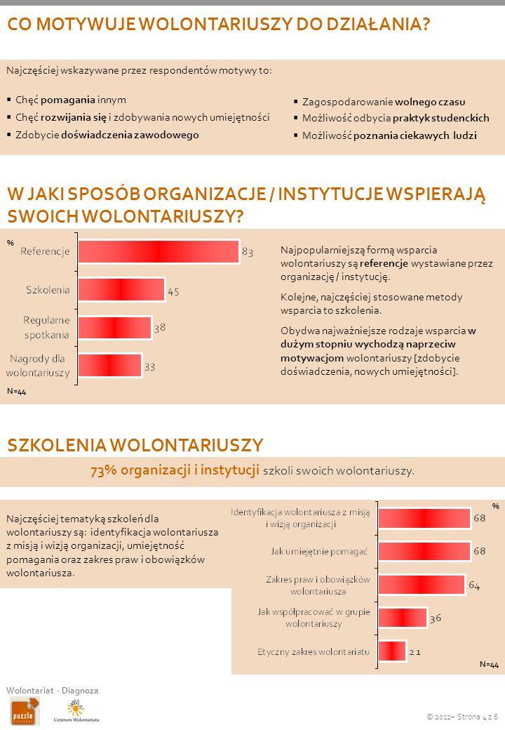 73% organizacji i instytucji szkoli swoich wolontariuszy.