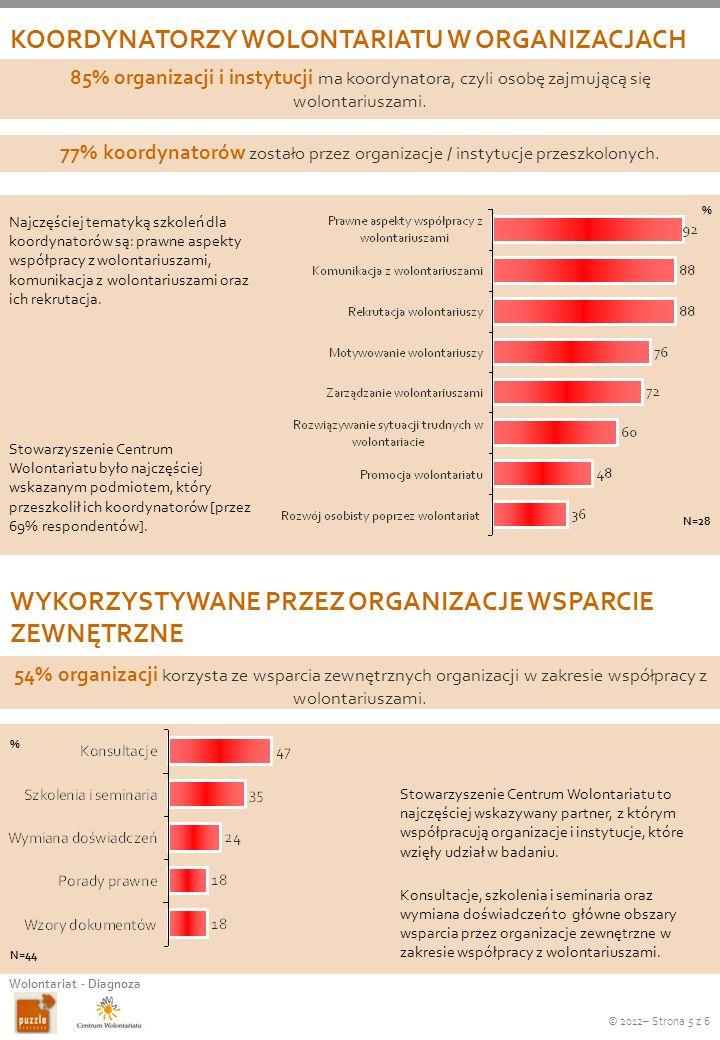 KOORDYNATORZY WOLONTARIATU W ORGANIZACJACH