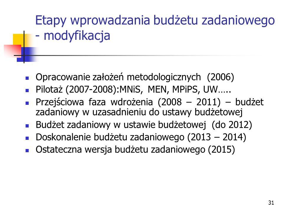 Etapy wprowadzania budżetu zadaniowego - modyfikacja