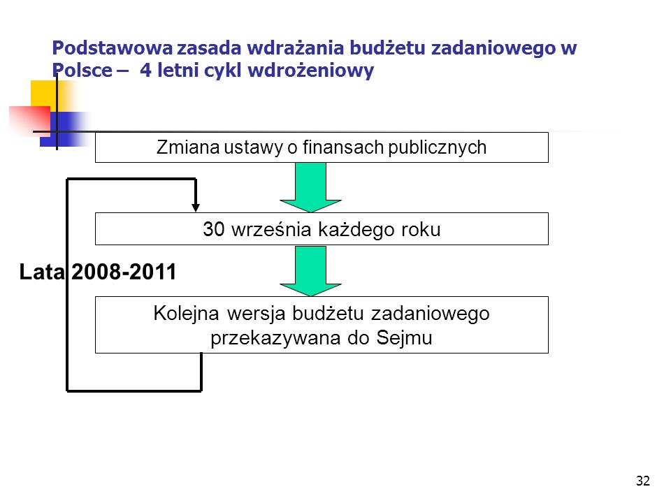 Lata 2008-2011 30 września każdego roku