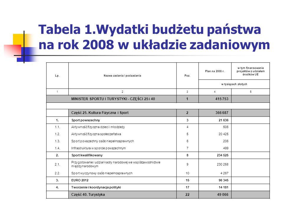 Tabela 1.Wydatki budżetu państwa na rok 2008 w układzie zadaniowym