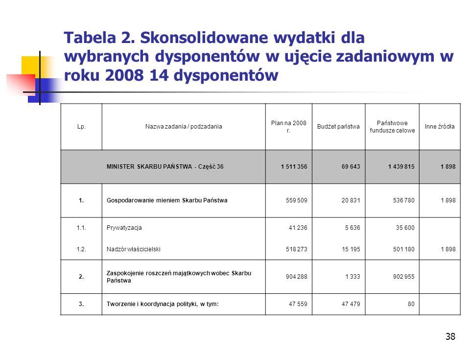 Tabela 2. Skonsolidowane wydatki dla wybranych dysponentów w ujęcie zadaniowym w roku 2008 14 dysponentów