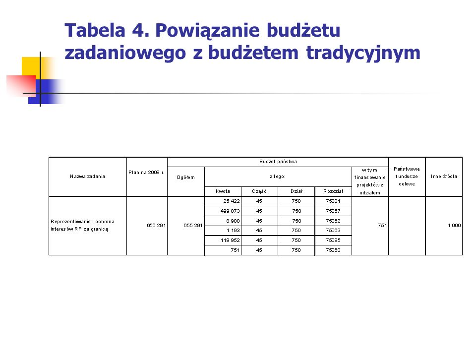 Tabela 4. Powiązanie budżetu zadaniowego z budżetem tradycyjnym
