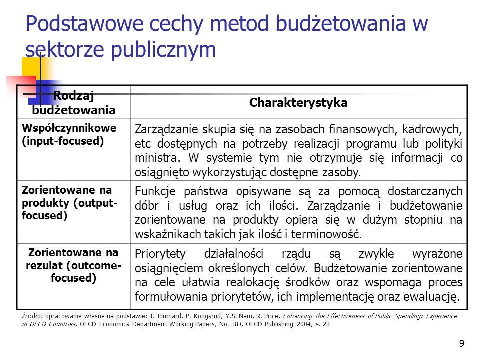 Podstawowe cechy metod budżetowania w sektorze publicznym