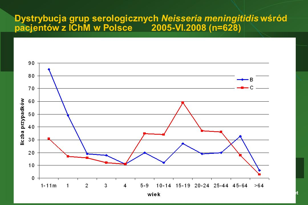 Dystrybucja grup serologicznych Neisseria meningitidis wśród pacjentów z IChM w Polsce 2005-VI.2008 (n=628)