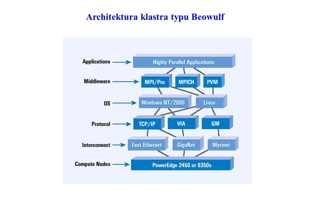 Architektura klastra typu Beowulf