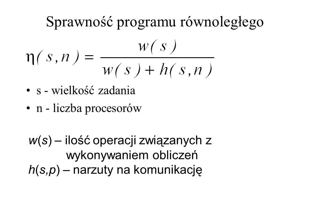Sprawność programu równoległego