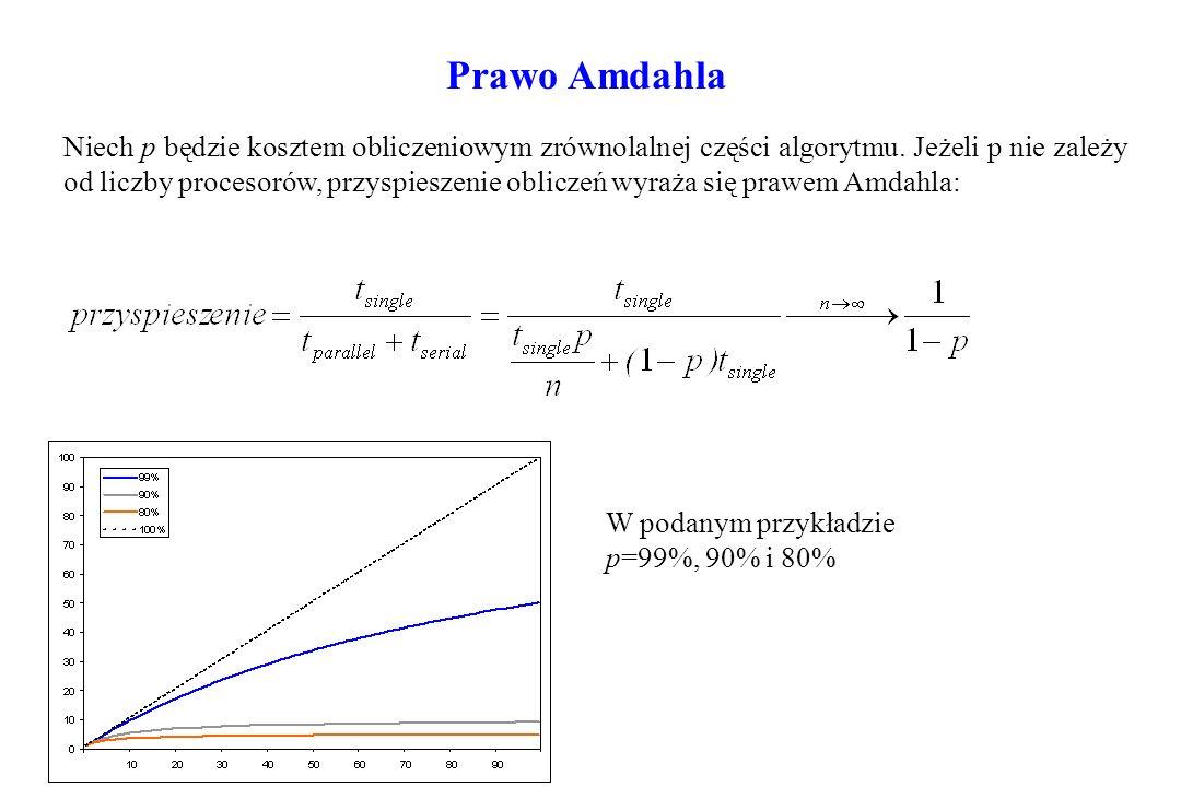 Prawo Amdahla