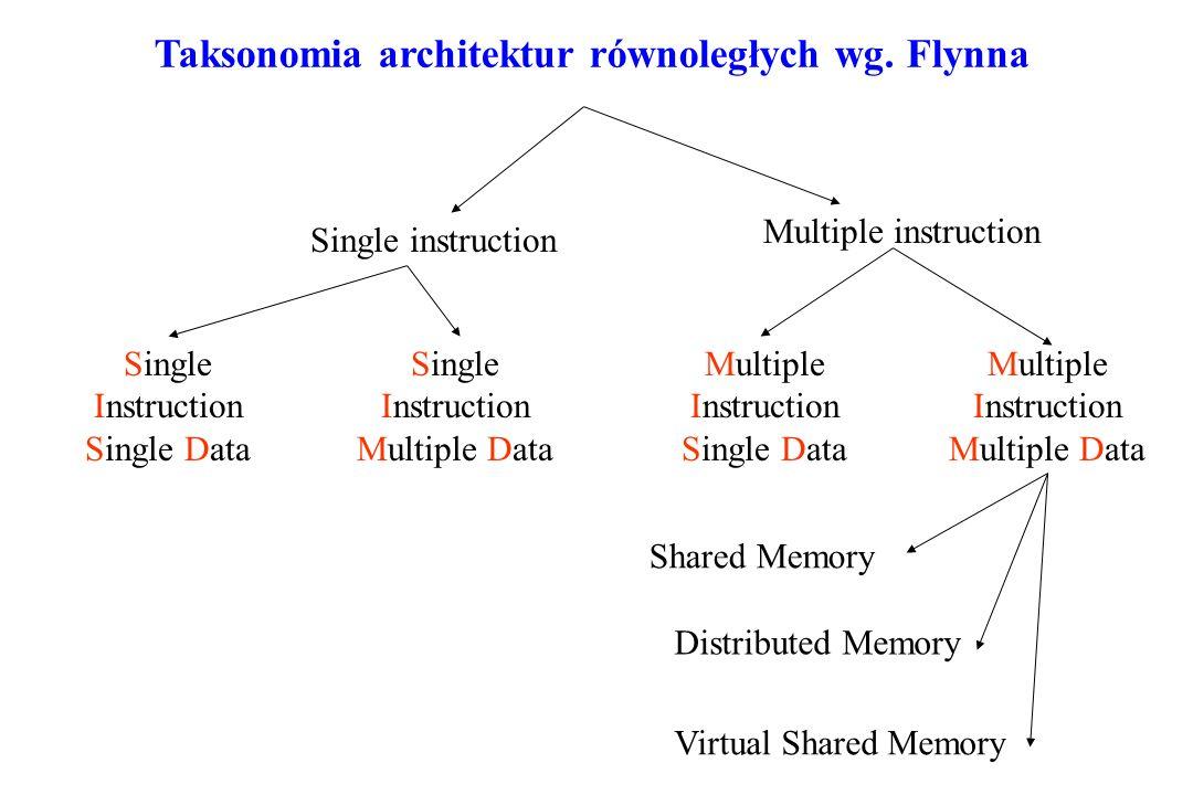 Taksonomia architektur równoległych wg. Flynna