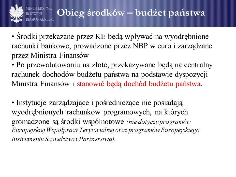 Obieg środków – budżet państwa