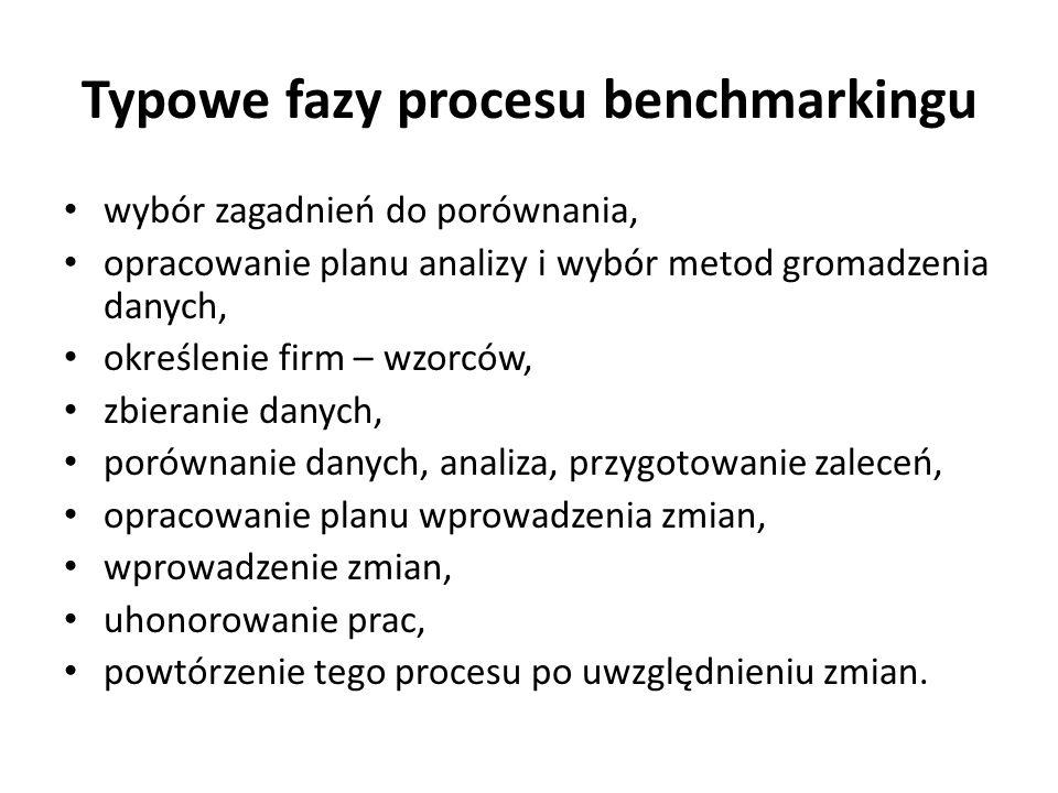 Typowe fazy procesu benchmarkingu