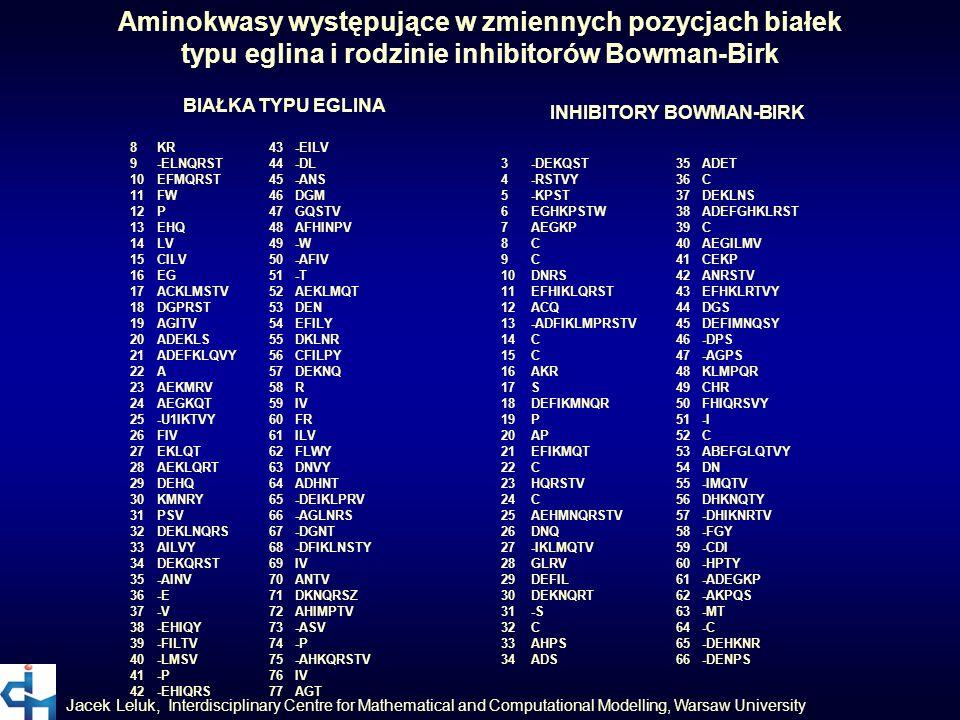 typu eglina i rodzinie inhibitorów Bowman-Birk INHIBITORY BOWMAN-BIRK