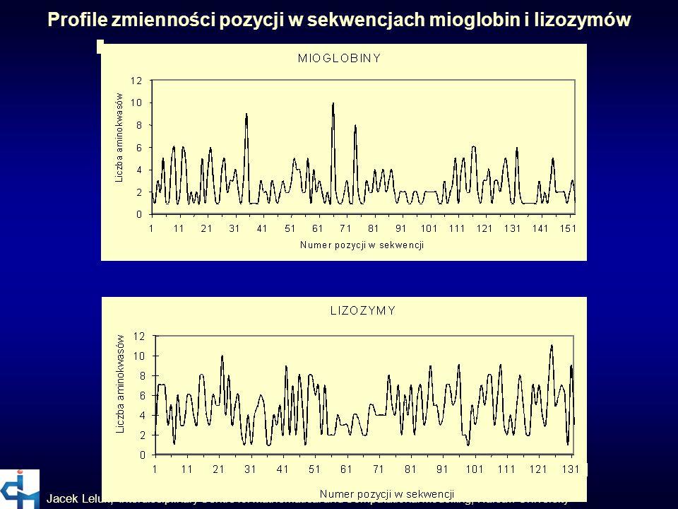 Profile zmienności pozycji w sekwencjach mioglobin i lizozymów