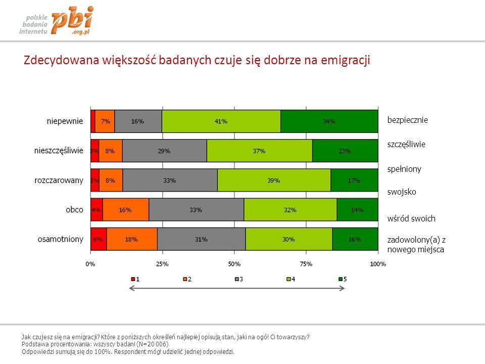 Zdecydowana większość badanych czuje się dobrze na emigracji
