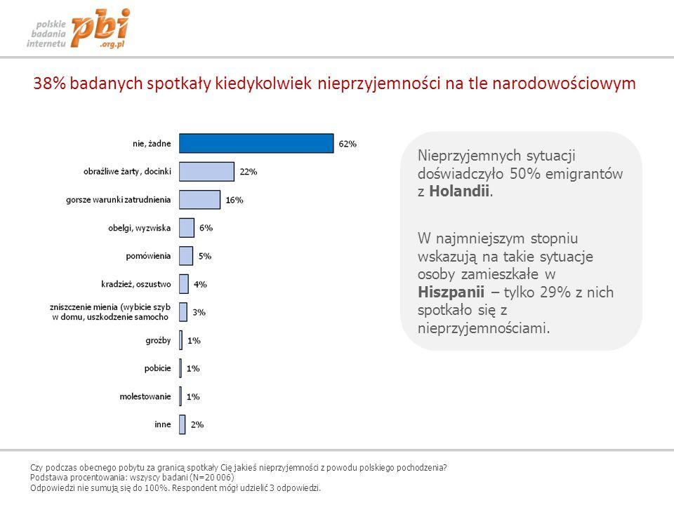 38% badanych spotkały kiedykolwiek nieprzyjemności na tle narodowościowym