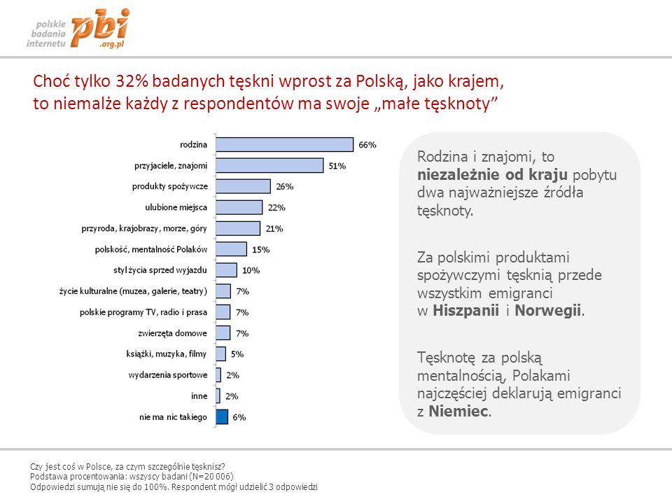 Choć tylko 32% badanych tęskni wprost za Polską, jako krajem,