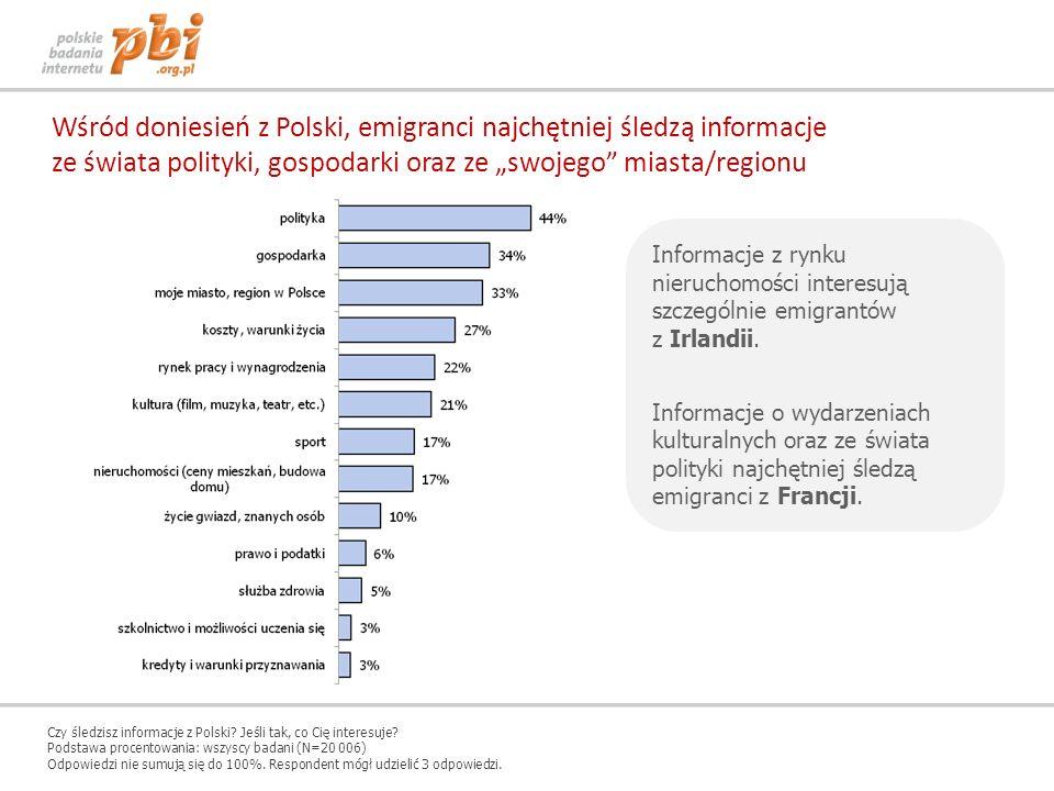 Wśród doniesień z Polski, emigranci najchętniej śledzą informacje