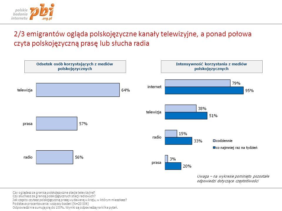 czyta polskojęzyczną prasę lub słucha radia