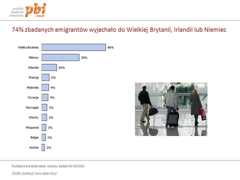 74% zbadanych emigrantów wyjechało do Wielkiej Brytanii, Irlandii lub Niemiec