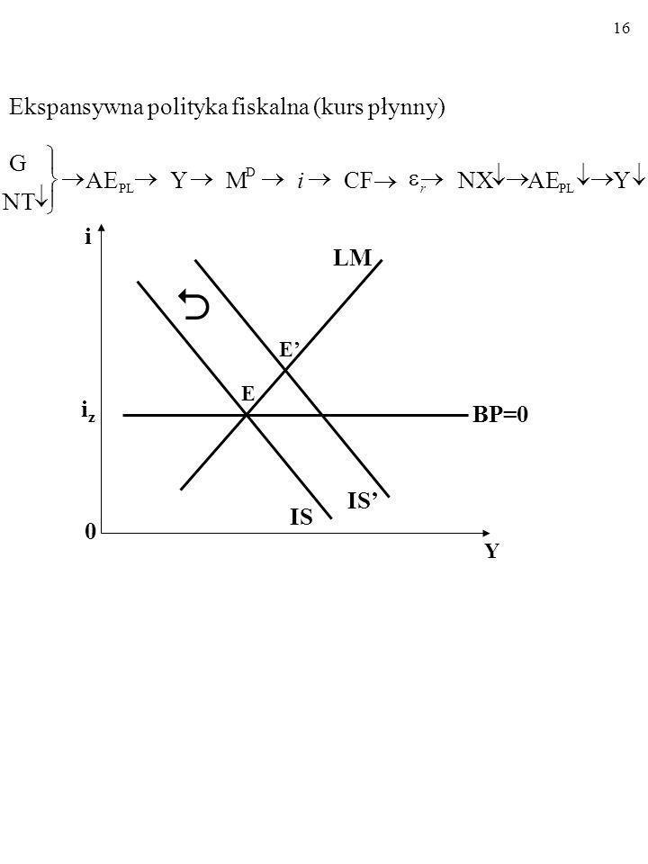  Ekspansywna polityka fiskalna (kurs płynny) G  ï ü ý ® AE ® Y ® M