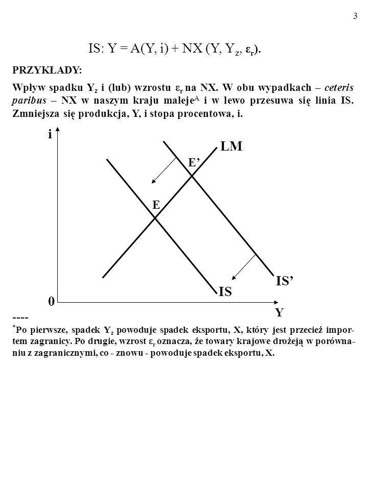 IS: Y = A(Y, i) + NX (Y, Yz, εr).