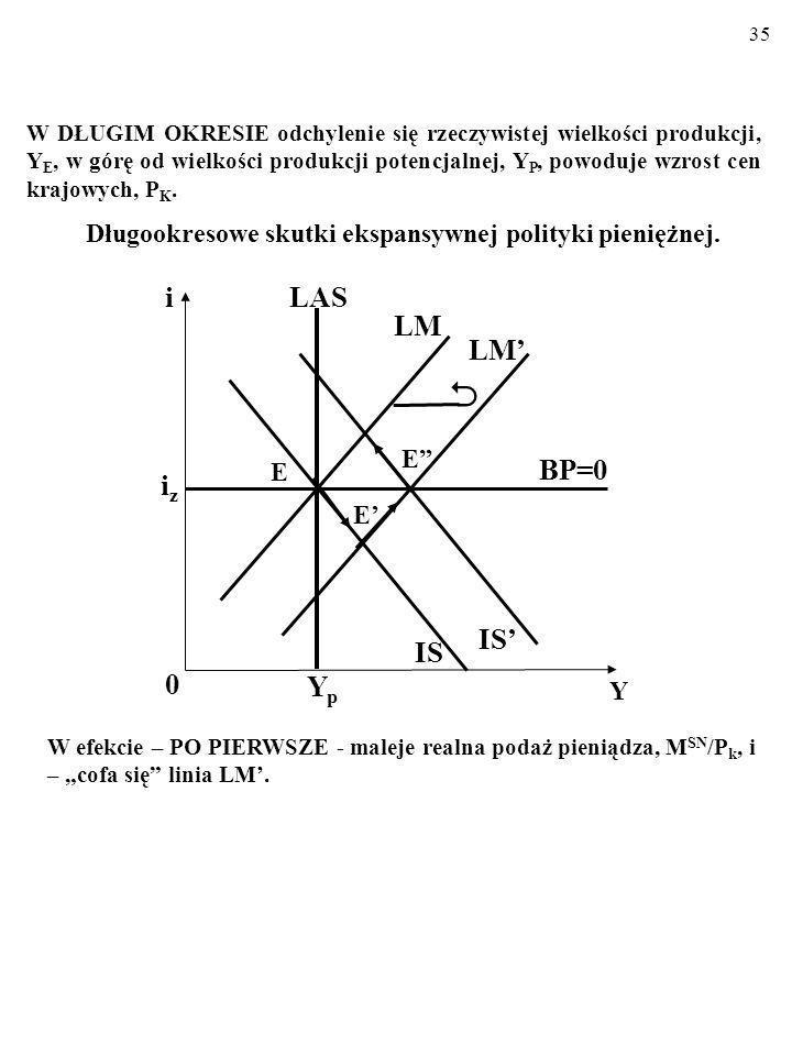  i LAS LM LM' BP=0 iz IS' IS Yp