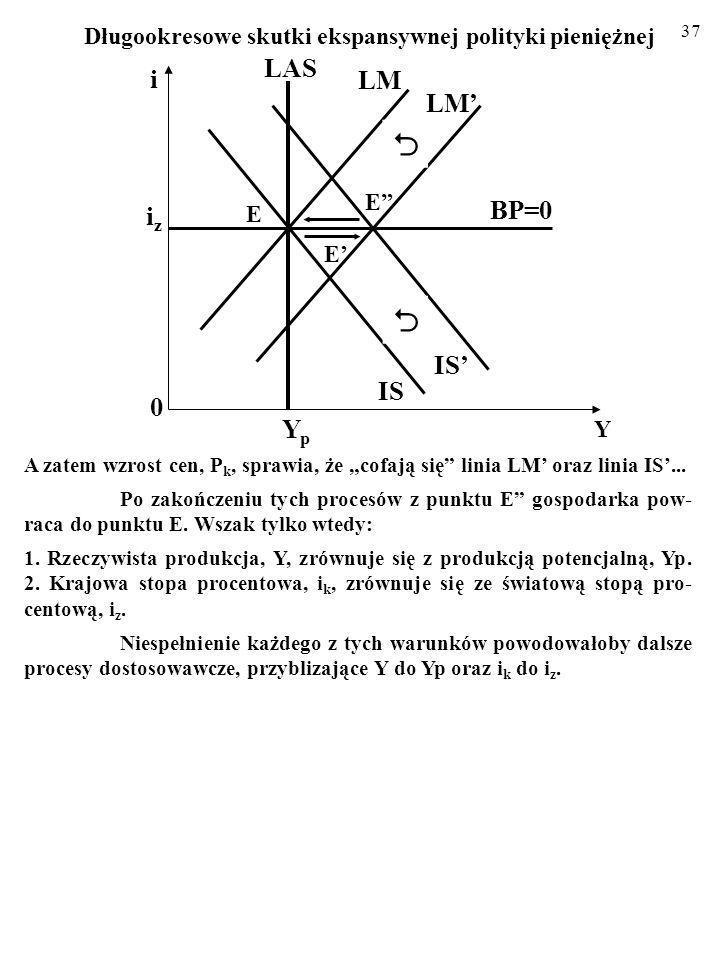   LAS i LM LM' BP=0 iz IS' IS Yp