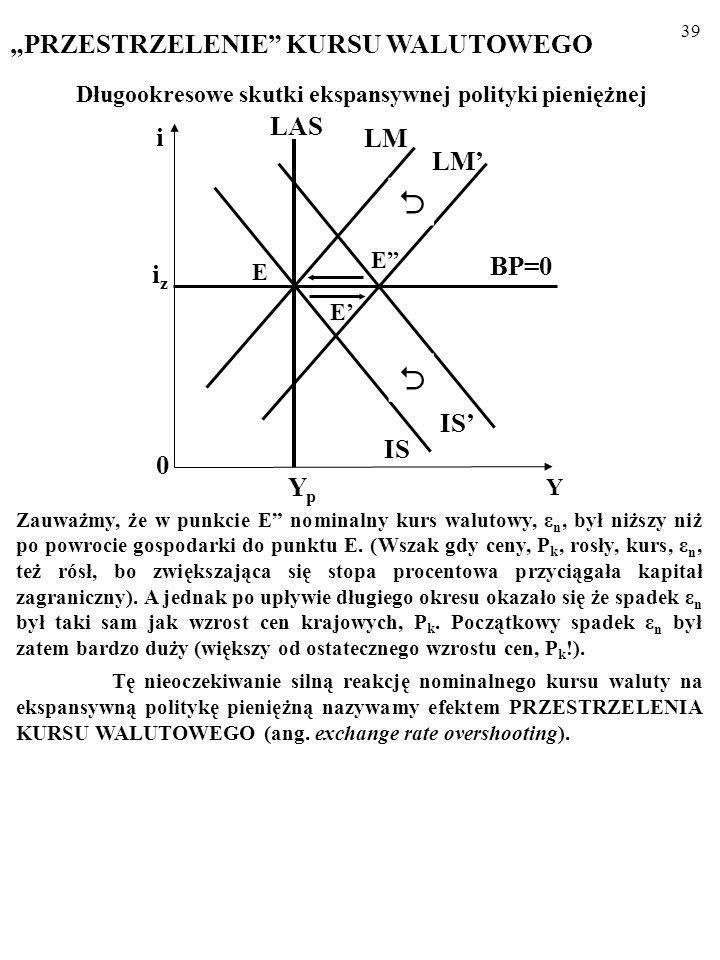 """  """"PRZESTRZELENIE KURSU WALUTOWEGO LAS i LM LM' BP=0 iz IS' IS Yp"""