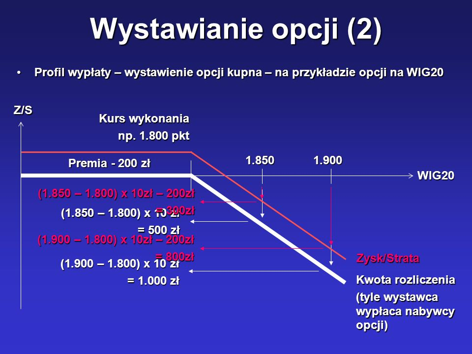 Wystawianie opcji (2) Profil wypłaty – wystawienie opcji kupna – na przykładzie opcji na WIG20. WIG20.