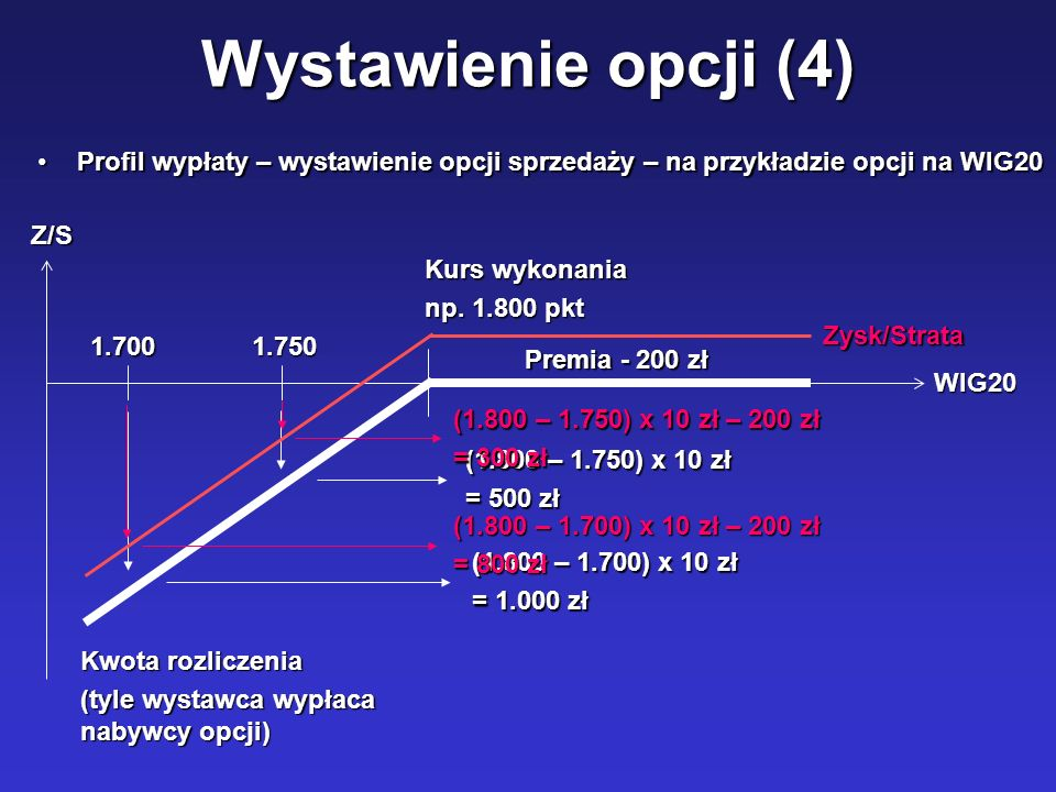 Wystawienie opcji (4) Profil wypłaty – wystawienie opcji sprzedaży – na przykładzie opcji na WIG20.