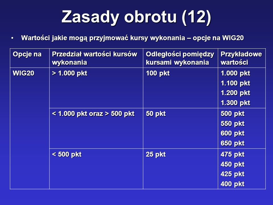 Zasady obrotu (12) Wartości jakie mogą przyjmować kursy wykonania – opcje na WIG20. Opcje na. Przedział wartości kursów wykonania.
