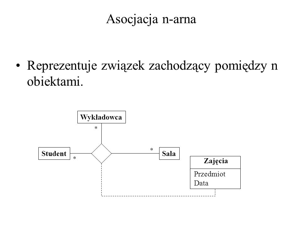 Reprezentuje związek zachodzący pomiędzy n obiektami.