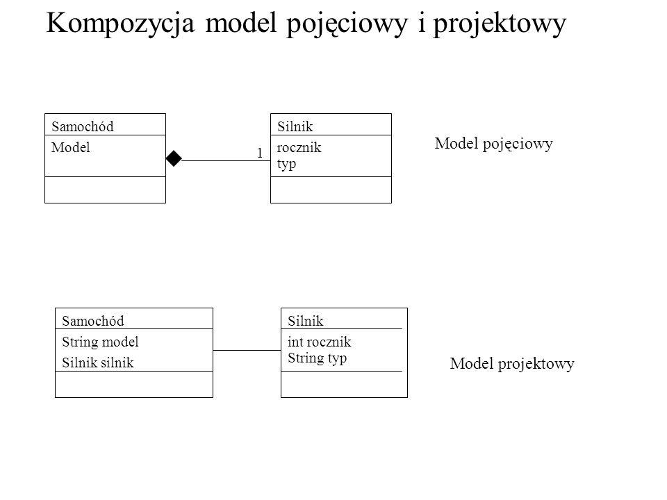 Kompozycja model pojęciowy i projektowy