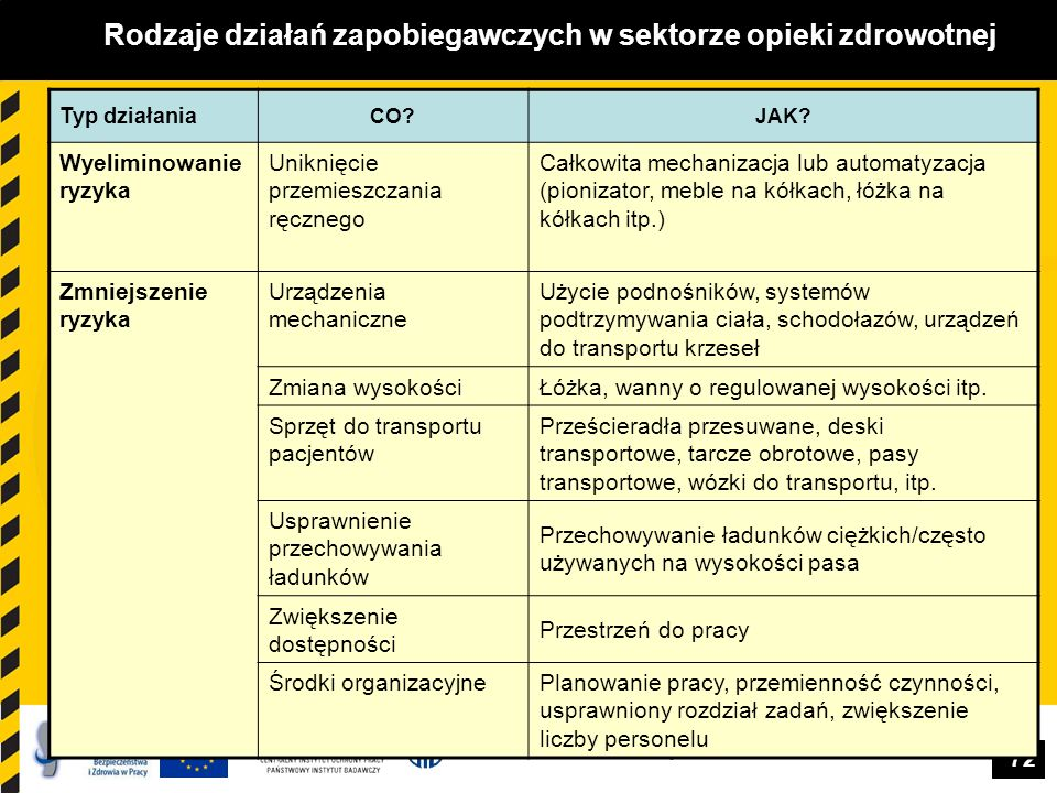Rodzaje działań zapobiegawczych w sektorze opieki zdrowotnej