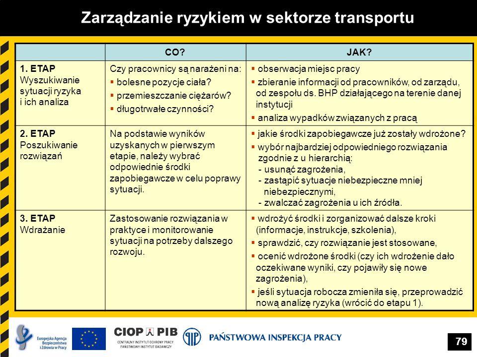 Zarządzanie ryzykiem w sektorze transportu