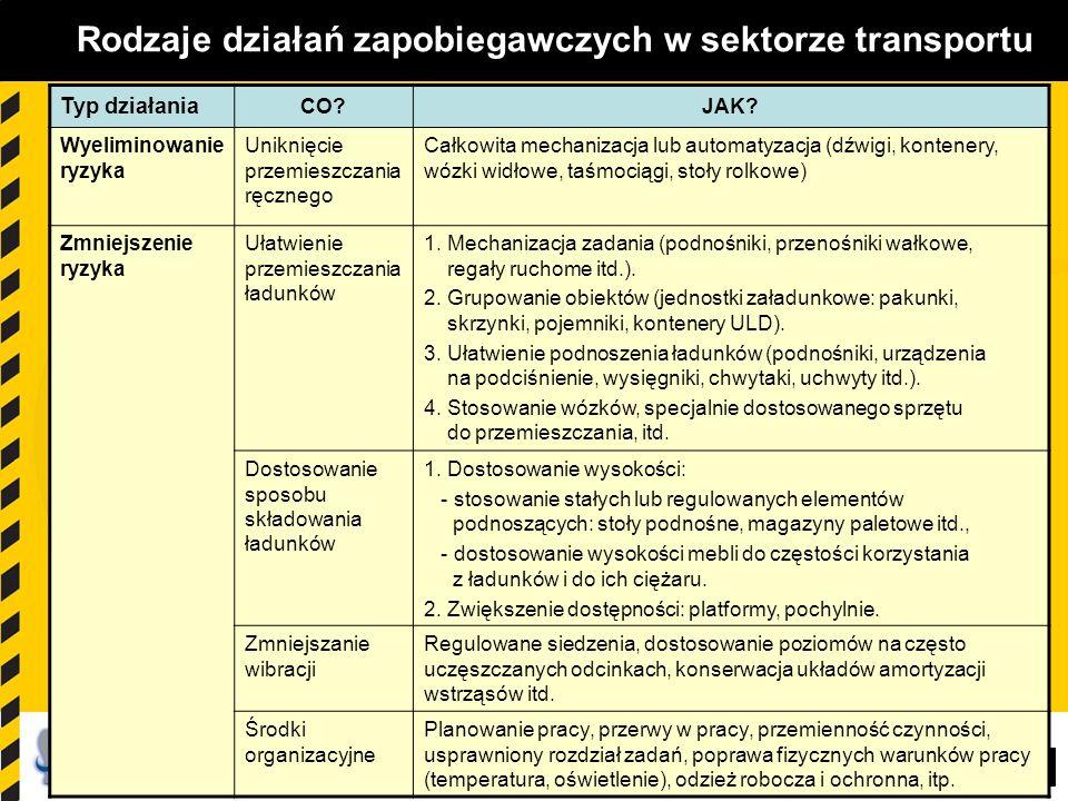 Rodzaje działań zapobiegawczych w sektorze transportu
