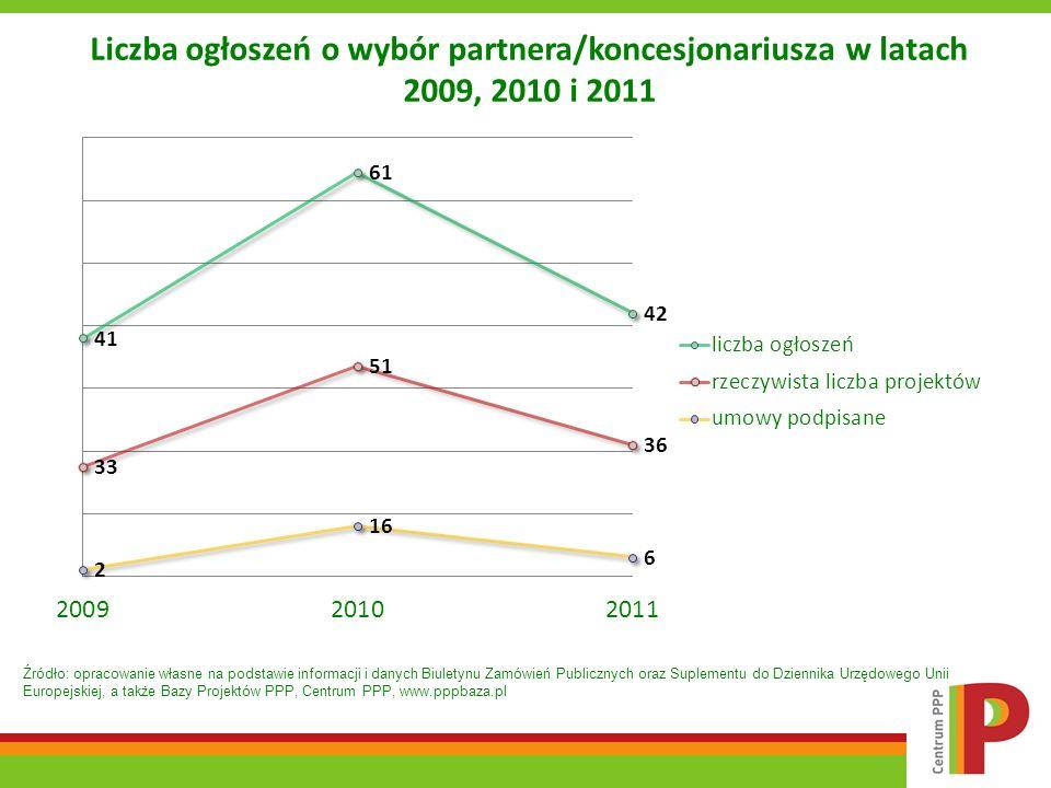 Liczba ogłoszeń o wybór partnera/koncesjonariusza w latach 2009, 2010 i 2011