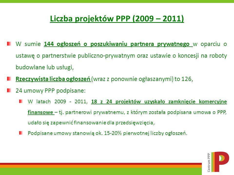 Liczba projektów PPP (2009 – 2011)