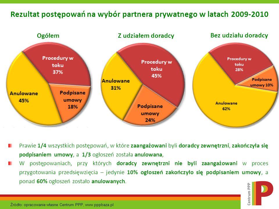 Rezultat postępowań na wybór partnera prywatnego w latach 2009-2010