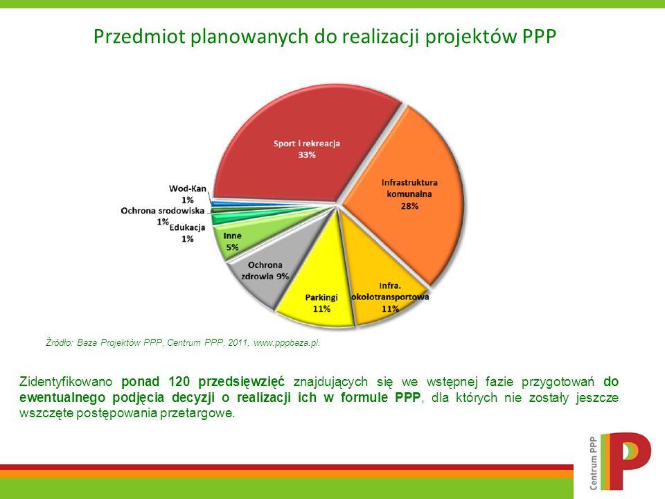 Przedmiot planowanych do realizacji projektów PPP