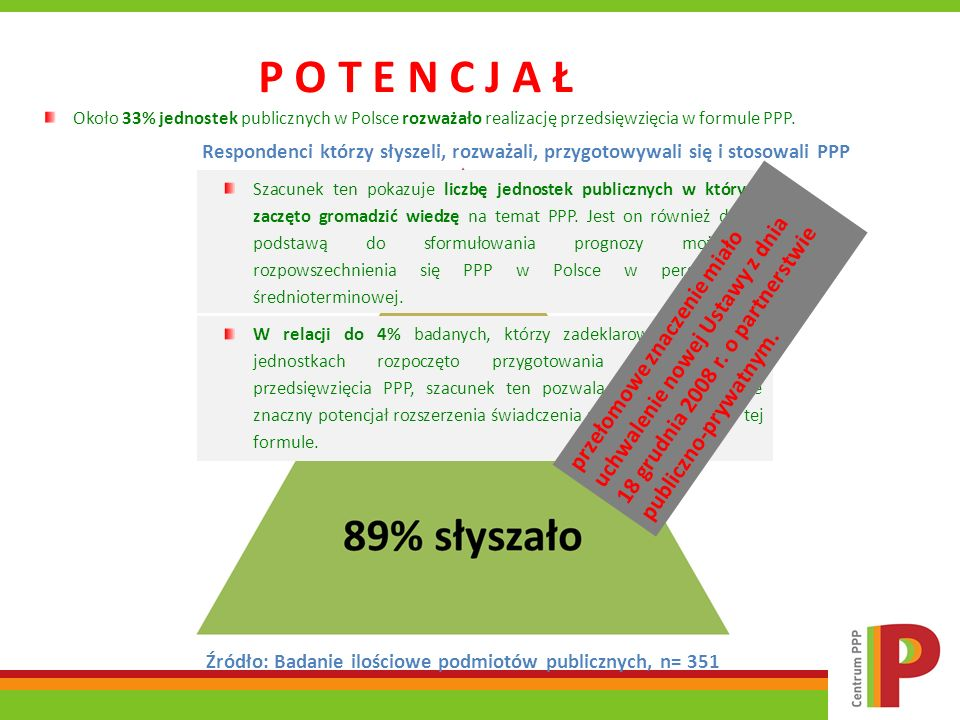 P O T E N C J A Ł Około 33% jednostek publicznych w Polsce rozważało realizację przedsięwzięcia w formule PPP.
