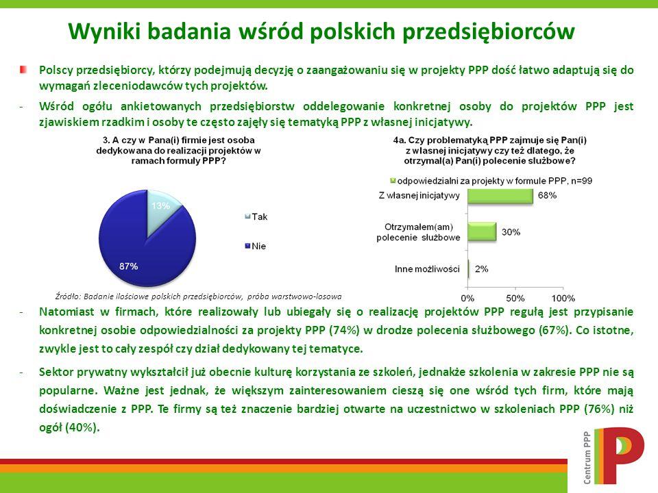 Wyniki badania wśród polskich przedsiębiorców