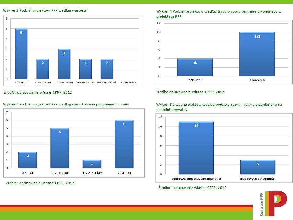 Wykres 2 Podział projektów PPP według wartości