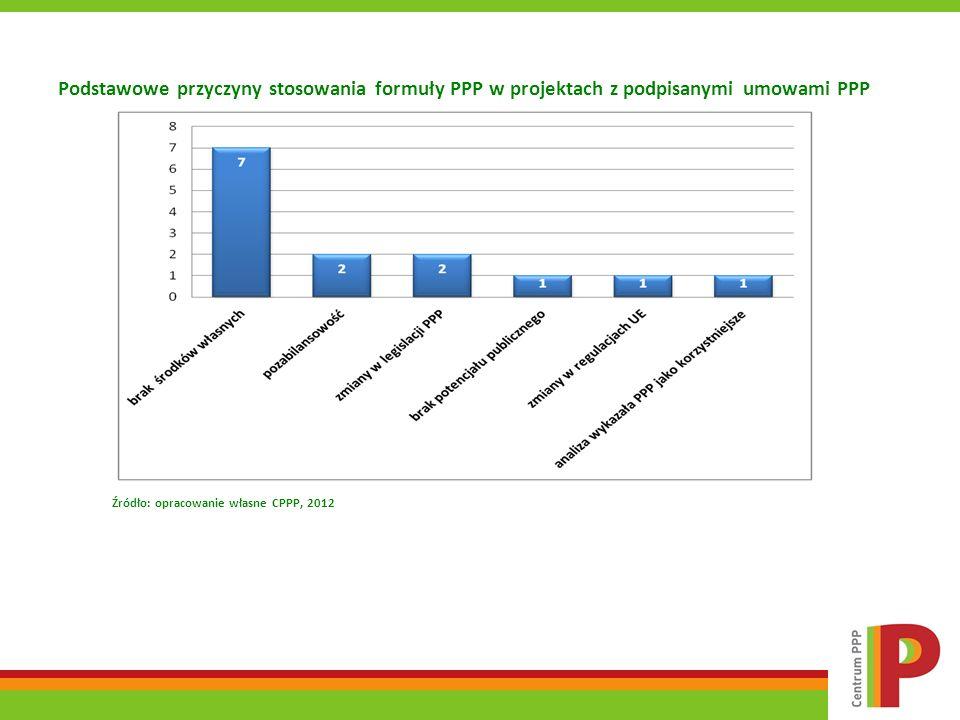 Podstawowe przyczyny stosowania formuły PPP w projektach z podpisanymi umowami PPP